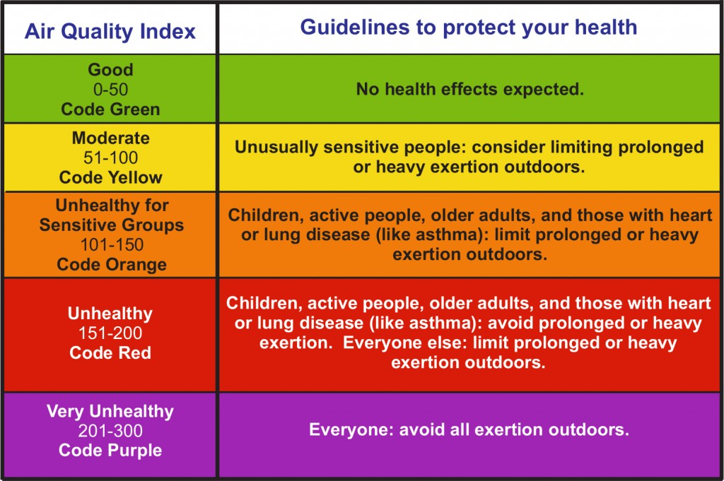 Air Quality Color Guide